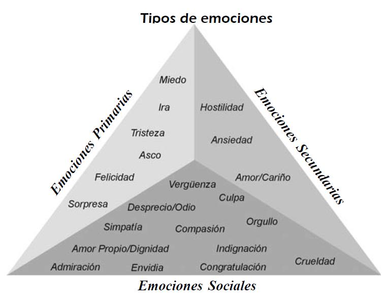 conciencia emocional. Actividades 2-3 años. | CRECER CON AMOR